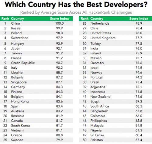 """全球程序员举办编码""""奥林匹克"""":美国仅排在28位的照片 - 2"""