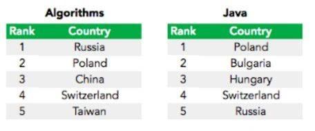 """全球程序员举办编码""""奥林匹克"""":美国仅排在28位的照片 - 5"""