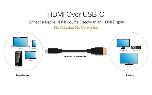 最新版HDMI-C规范支持通过USB-C直连HDMI显示器的照片