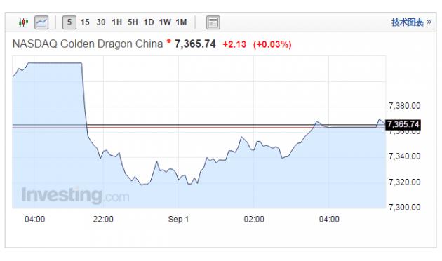 美股周四小幅低开Cynapsus制药暴涨115%
