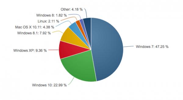 Windows 10市场份额继续增长 已达23%的照片 - 2
