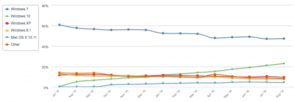 Windows 10市场份额继续增长 已达23%的照片 - 3