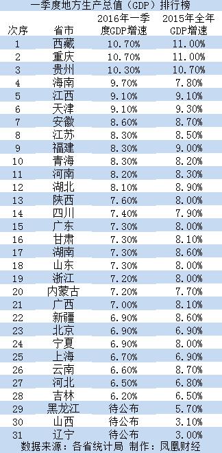 哪个省的gdp多_台湾经济与深圳比较,看看台湾的人均GDP是如何被深圳超越