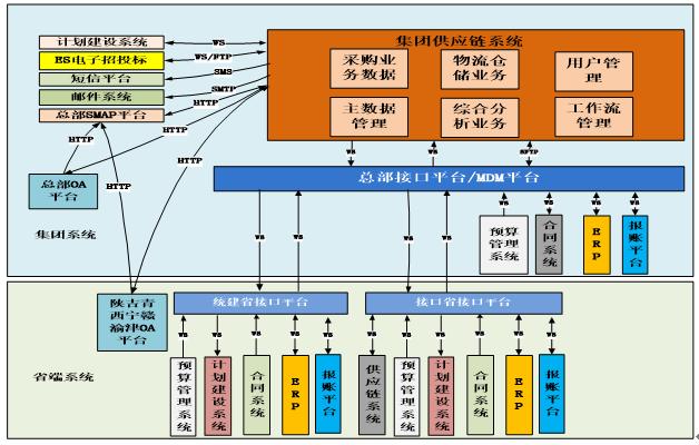 满足了中国移动通信采购共享服务中心的业务管控要求