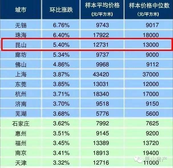 昆山多少人口_开发区3宗教育用地成交 城东教育事业蓬勃发展