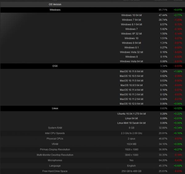 Steam八月数据:Win10在Steam游戏市场已占据近49%市场份额的照片 - 2