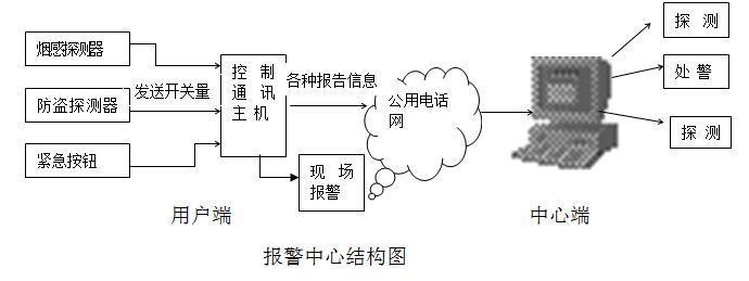[方案]防盗报警系统组网设计