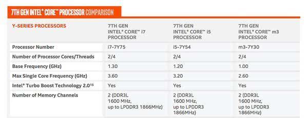 性能差异已不明显:英特尔决定将Core m芯片划入Core i产品线的照片 - 2