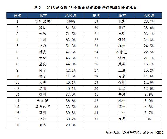 中国35城买房风险最台甫单这5个城市最危险