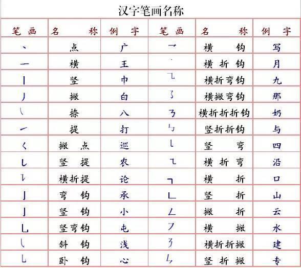 田字格里写汉字,这是最标准的格式