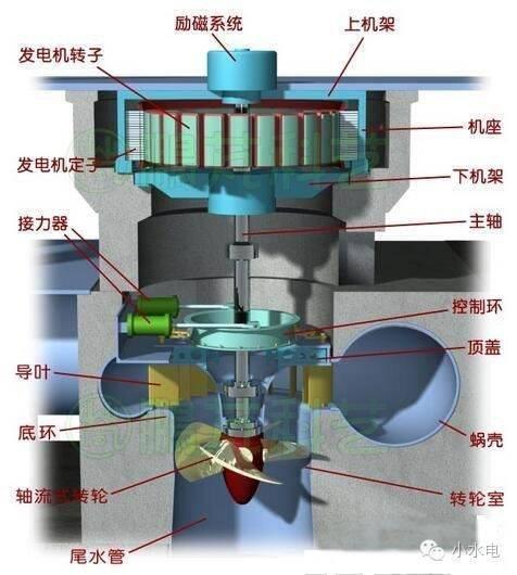 同时安装好水轮发电机,水电站安装完成,见图7.