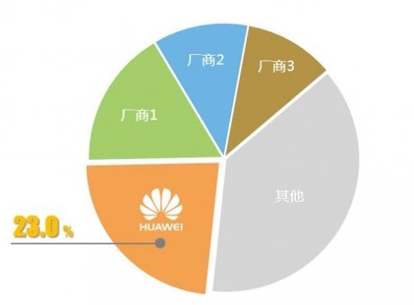 2015年中国大功率ups品牌结构(≥200kva) 多维度看华为ups取得的成绩