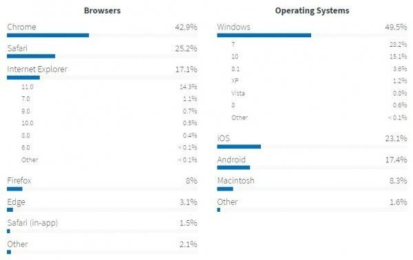 美国政府数据:Windows 10占比攀升 Windows7仍居第一的照片