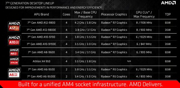 AMD正式公布第七代桌面级APU AM4新接口的照片 - 1