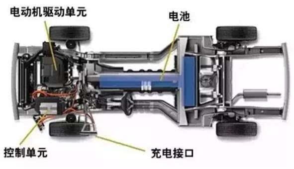 在纯电动汽车上体现尤为明显:以电动机代替燃油机,由电机驱动而无需