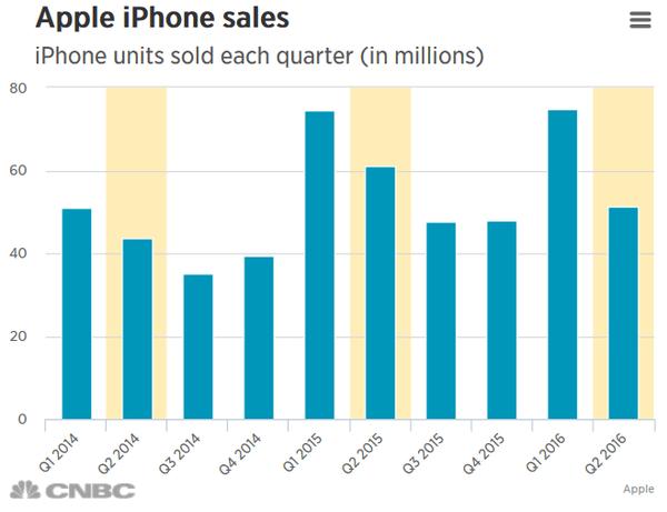 销量就在2500万台左右苹果公司最新发布的2015年第三季度财报也显示