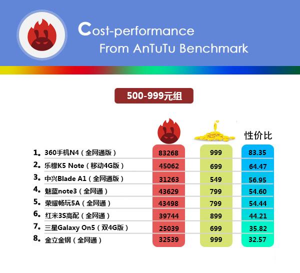 小米并非第一 新一期安兔兔手机性价比排行榜发布的照片 - 3