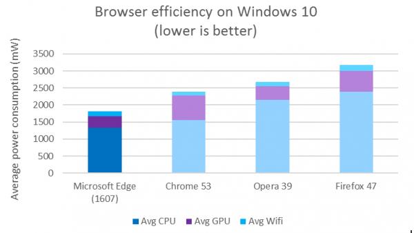 微软声称Win10周年更新为Edge浏览器带来更好电池寿命