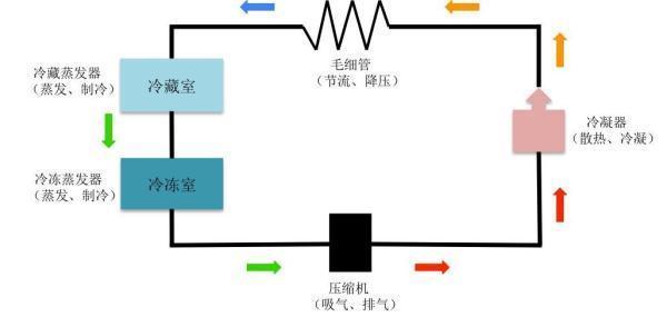 这幅图描述的是冰箱制冷剂的循环路径。制冷剂沿着箭头指示的方向在密闭的管道内不断循环,实现制冷功能。 常见的冰箱制冷剂有R12(二氯二氟甲烷,不燃烧,破坏臭氧层,有温室效应)、R22(二氟一氯甲烷,不燃烧,破坏臭氧层)、R134a(四氟乙烷,不燃烧)、以及R600a(异丁烷,可燃)。 R12和R22不可燃烧,并且由于它们破坏臭氧层,已被中华人民共和国国务院令(第573号):《消耗臭氧层物质管理条例》(2010年6月1日施行)禁用。而R134a在空气中不可燃,安全类别为A1(很安全的制冷剂),所以冰箱爆炸的