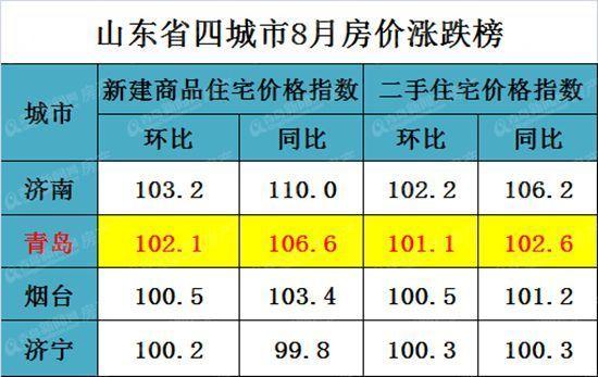 国家统计局最新公布:青岛房价同比涨6.6%环比涨2.1%