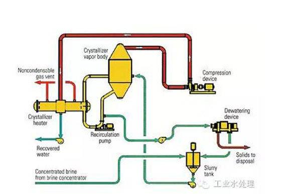 使用1台压缩机并利用循环工作原理生产出回收水和需
