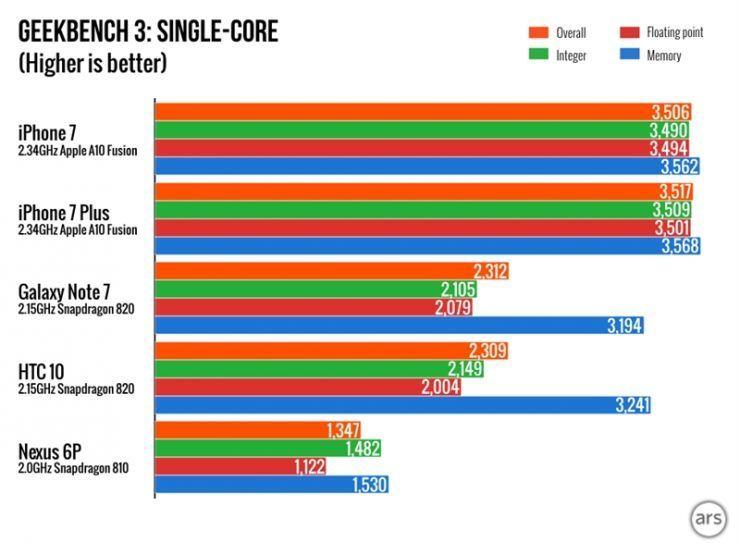 苹果 A10 处理器真的媲美桌面级CPU了么?的照片 - 4