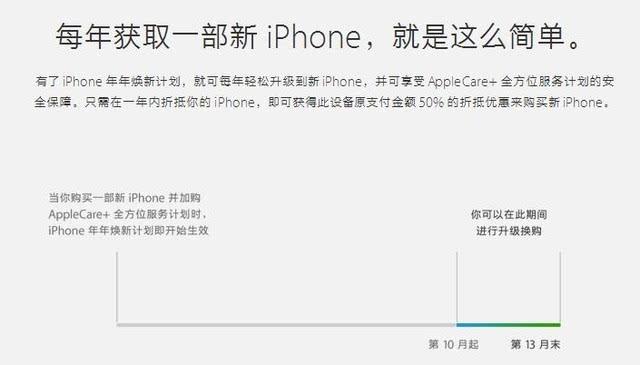 计划说明(图片引自苹果官网) 看到这你是不是觉得该计划和以旧换新十分相似,如果你仔细算一下苹果官方推出的这两项计划简直毫无优惠而言,让用户高买低卖,低于市场价格回收,而回收后的机器经过翻新处理又可以继续售卖。 所以笔者觉得大家如果想让自己的就iPhone能卖个更高的价格,不妨尝试自己出售,或者对比几个靠谱的回收平台,苹果官方的这些计划了解一下也就好了。 向作者提问标签:手机