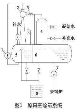 5-2z型发电机,1台zcy35-35型真空除氧器.