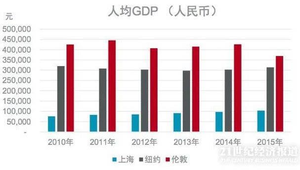 上海gdp为什么这么高_广州首超北京上海 再过2天,16个好消息让你不愿离开广州(3)