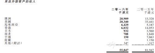 奢侈品行业不景气爱特丽皮革全年利润不及雇员工资1/3