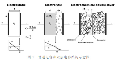电容本身的特点允许电容以同样的速度充放电