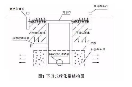 市模式下的城市市政道路排水优化设计
