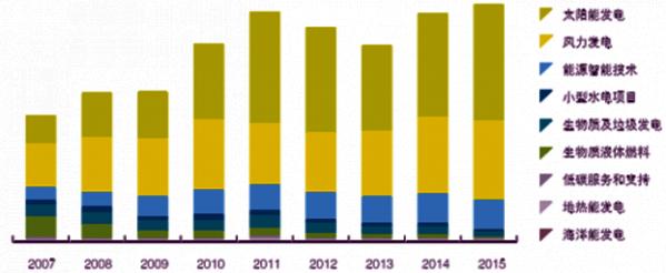 2015年全球大阳能发电和风力发电融资仍是