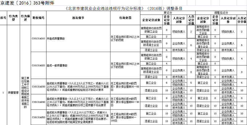 住建委对北京市建筑业企业违法违规行为记分标准部分