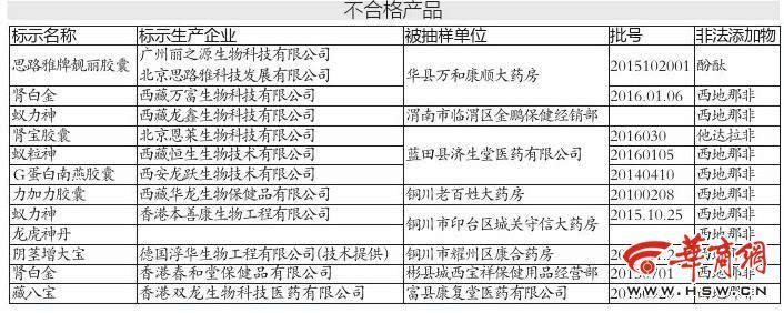 """陕西查处12批次保健食品非法添加西地那非 富县一"""""""