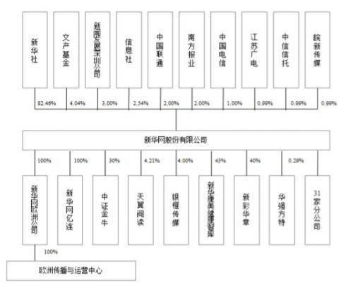 """新华网明日开始IPO申购 发行价2769元"""""""
