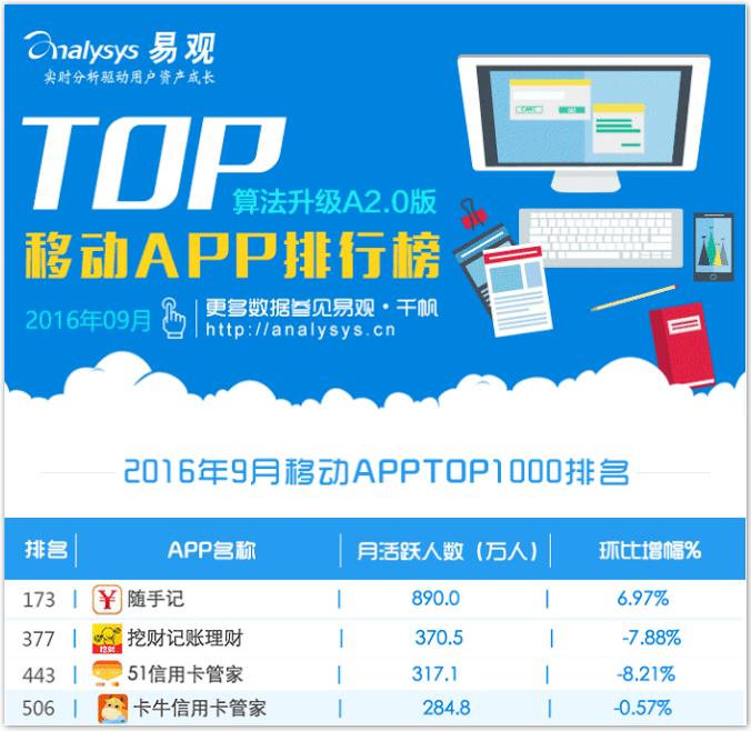 """易观9月TOP1000榜单发布 随手记系列品类覆盖率超"""""""