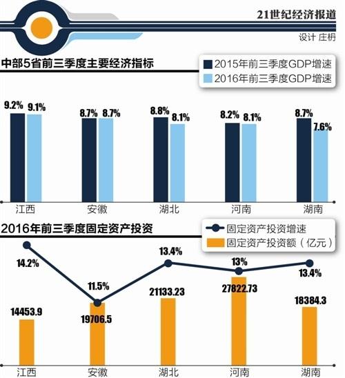 gdp预测河南_百亿元企业起舞 河南2007年GDP预计破1.5万亿