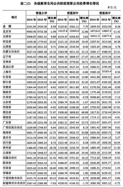 美国财年教育经费占gdp多少_去年全国教育经费投入16年最高 但仍不足