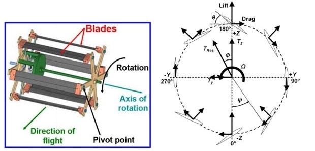 八个桨翼集中在一个滚筒式的结构上,滚筒自传的时候每个桨翼都会相应的发生变化,滚筒高速滚动让流经上下翼面的空气产生流速差,从而在底部产生强大的推理,使得无人机起飞。同时,滚筒在运行时推向后方的气流能够产生向前的推力。