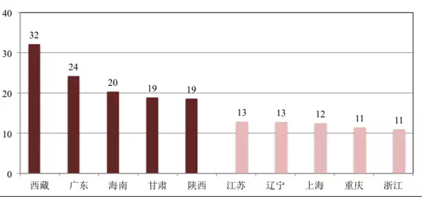 中国目前的人口比例_图4:中国观影人口比例-当电影市场遭遇天花板时,继续探索