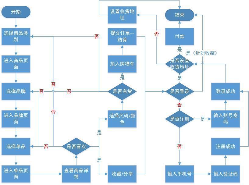 2.3 产品业务逻辑流程图