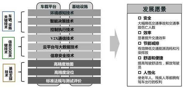 图14 智能网联汽车技术架构与发展愿景
