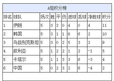 世预赛亚洲区12强赛积分榜 国足垫底出线形势