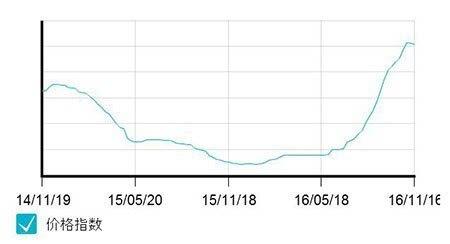 """环渤海动力煤价""""两连跌"""" 电煤中长期合同效果显现"""
