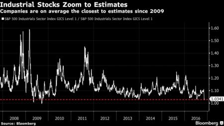 金融和工业股已失去上涨动力