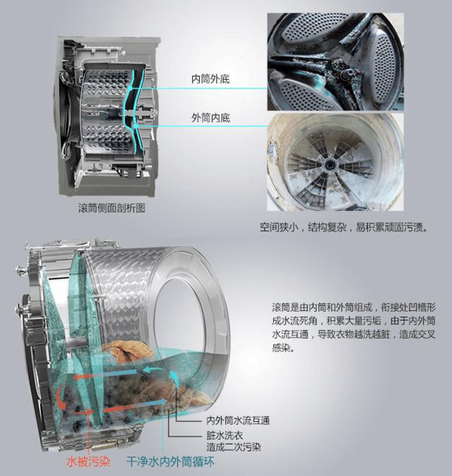 传统滚筒洗衣机内部容易藏污纳垢
