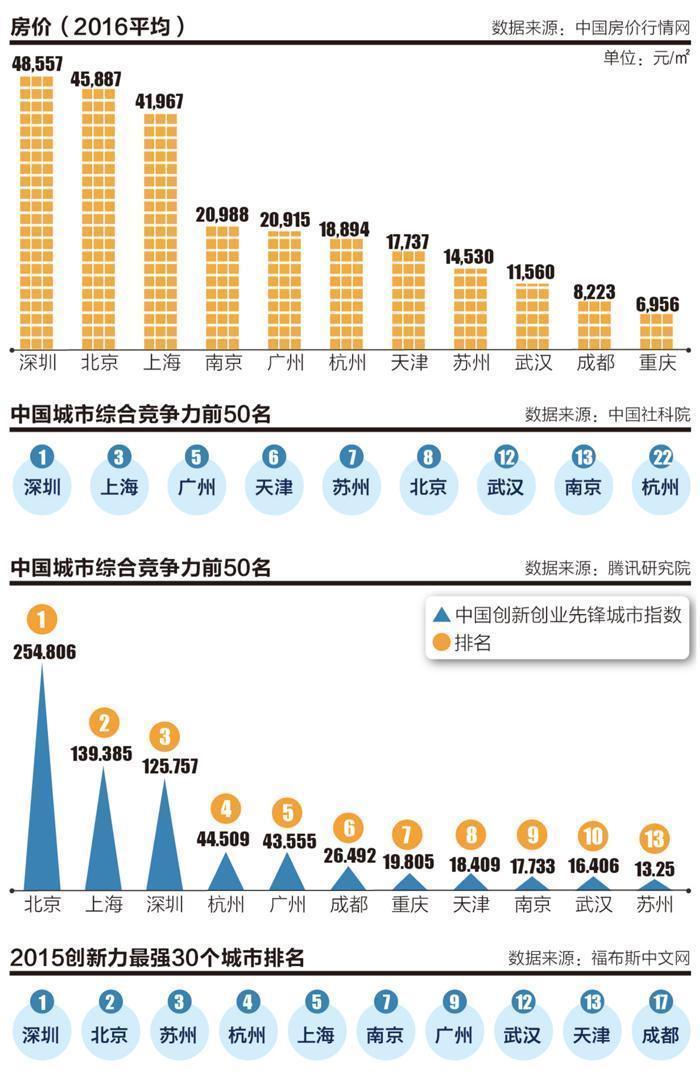 南京 成都 GDP_南京各区gdp