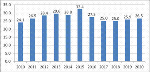 gdp增量_20年gdp增量图