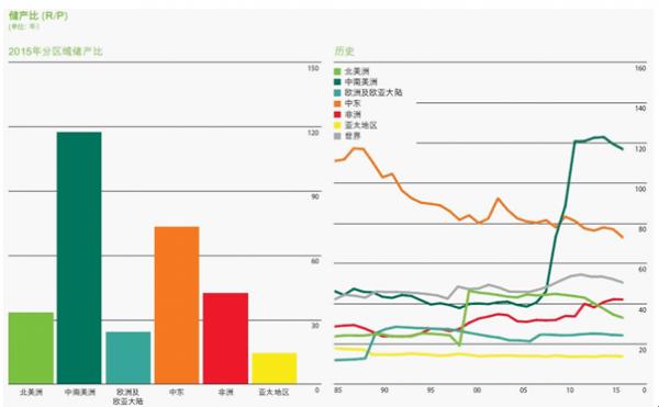 2016年世界能源消费及生产分析及2017年预测(图)